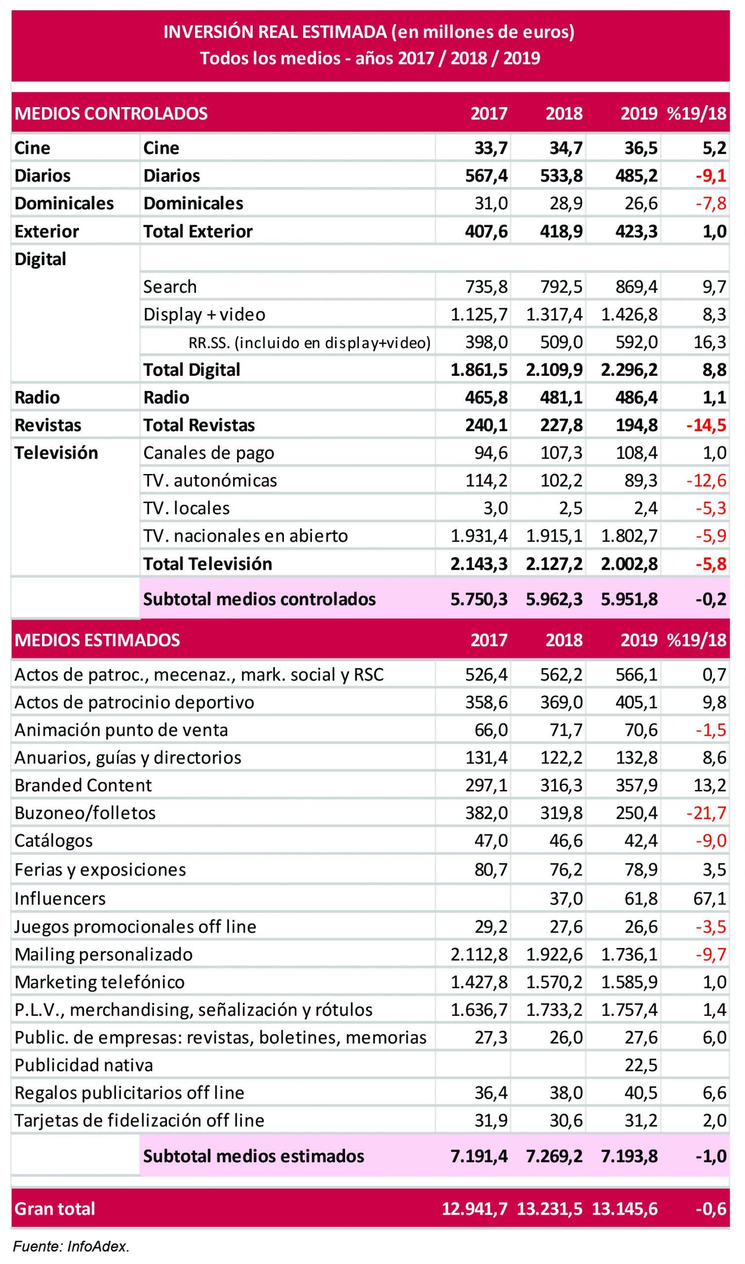 inversion publicitaria en espana